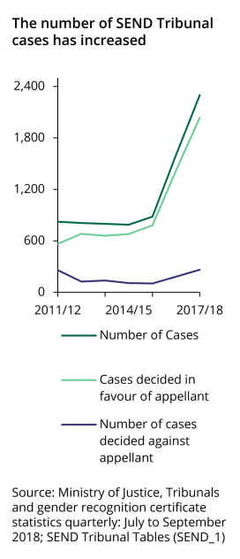 The number of SEND tribunal cases has risen sharply in 2015/16 and a higher proportion are nore decided in favour of the appellant.