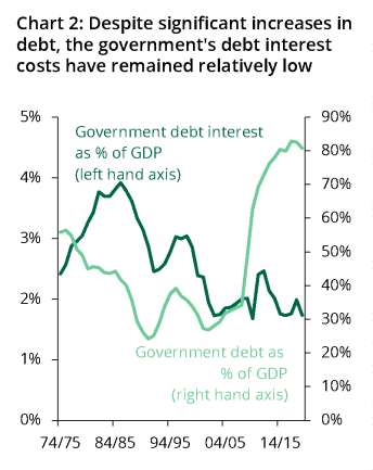 Government debt interest has decreased from around 4% of GDP in 1984/85 to under 2% today. Over the same period, total government debt has increased from around 40% of GDP to around 80%.