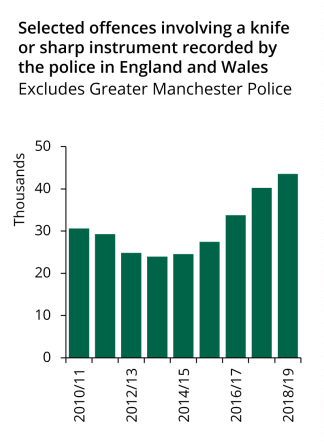Recorded offences involving a knife or sharp instrument have been rising steeply since 2014/15.