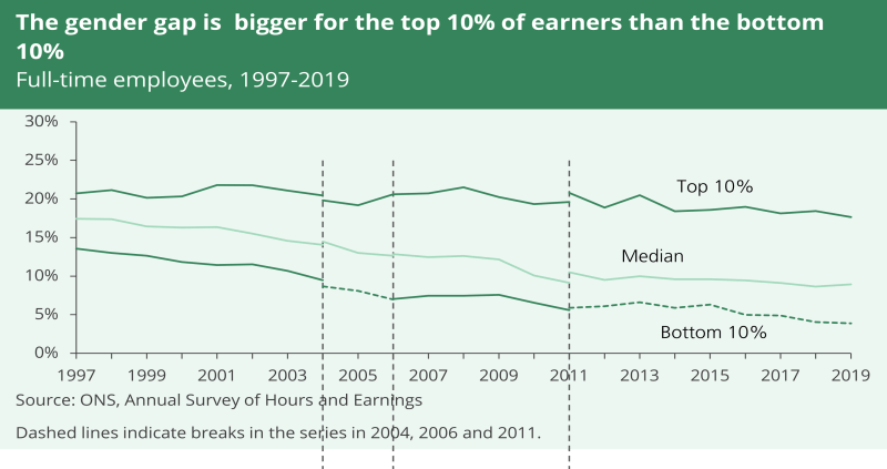 A line graph showing that the gender gap is bigger for the top 10% of earners than the bottom 10%. It shows data from 1997 to 2019.