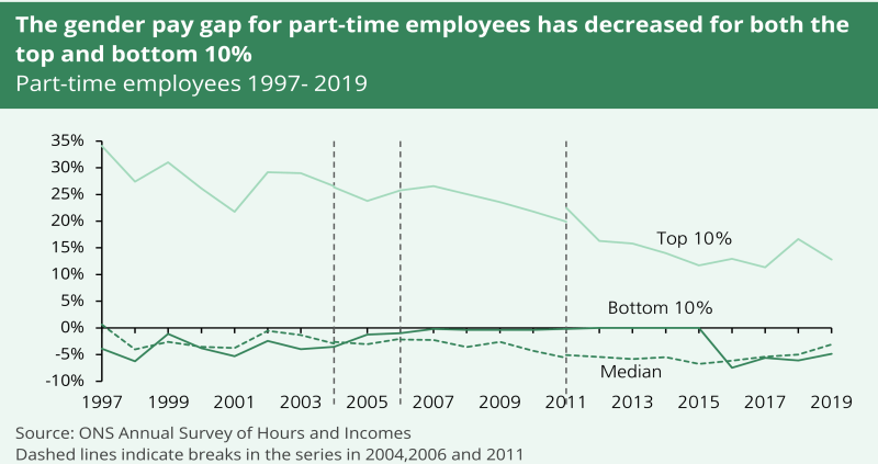 a line graph showing that the gender pay gap for part-time employees has decreased for both the top and bottom 10%. It shows data from 1997 to 2019.
