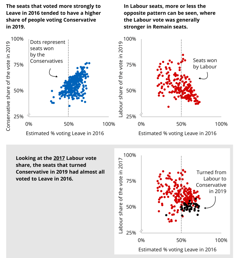The image contains three scatter charts. Chart 1: the seats that voted more strongly to Leave in 2016 tended to have a higher share of people voting Conservative in 2019. Chart 2: In Labour seats, more or less the opposite patter can be seen, where the Labour vote was generally stronger in Remain seats.  Chart 3: Looking at the 2017 Labour Vote share, the seats that turned Conservative in 2019 had almost all voted Leave in 2016.