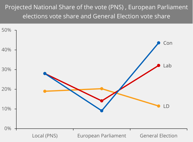 This chart compares the vote shares parties won at the local, European Parliament and General Elections; the vote share for local elections is an estimate.