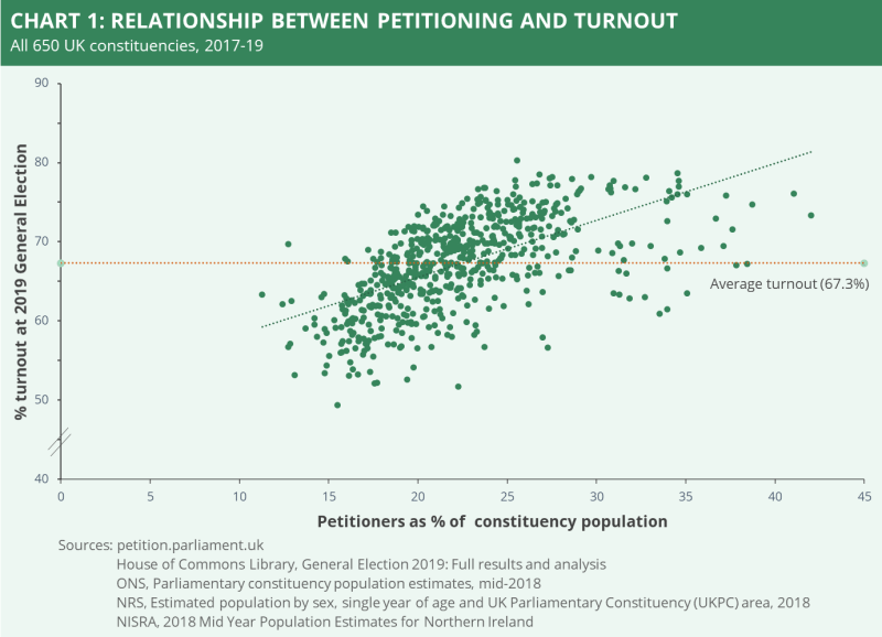 A chart showing the relationship between petitioning and turnout. It is based on all 650 constituencies from 2017-19. It shows that average turnout was 67.3% but higher turnout rates align with those who start/sign petitions.