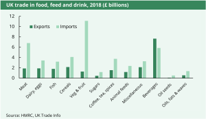 Chart showing the levels of UK exports and imports in £ billions for 2018.