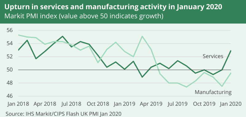 A line graph showing an upturn in services and manufacturing activity from January 2018 to January 2020. It is based on the Markit PMI index and shows manufacturing and services. By January 2020 services were higher.