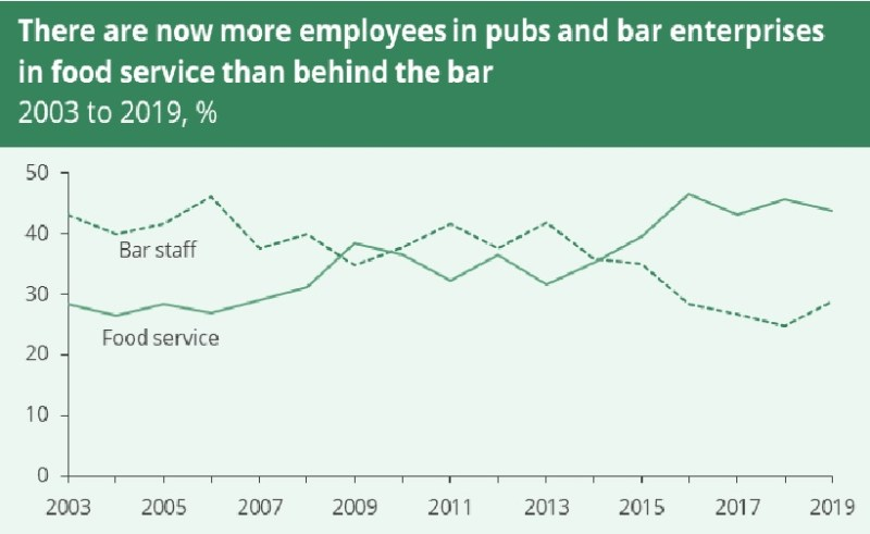 A graph showing there are now more employees in pubs and bars working in food service than behind the bar.