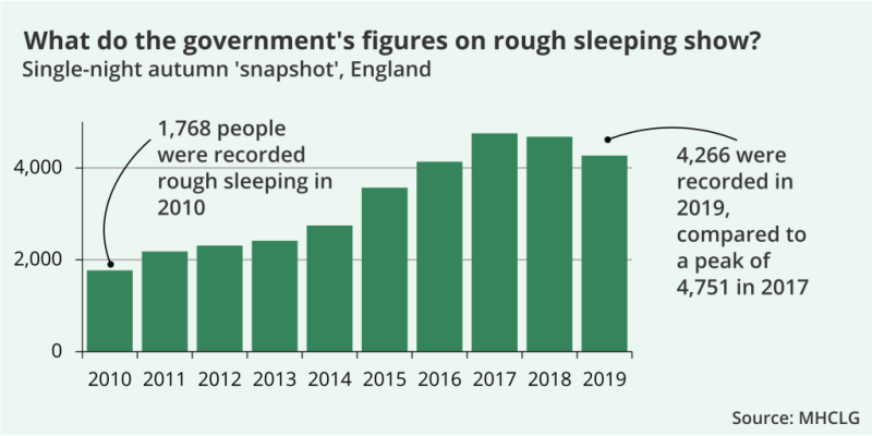 Chart showing government figures on rough sleeping from 2010 to 2019. In 2010, 1769 people were sleeping rough. In 2019 that figure was 4,226.