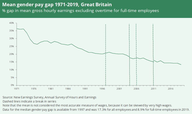 A graph showing the mean gender pay gap in Great Britain between 1971 to 2019