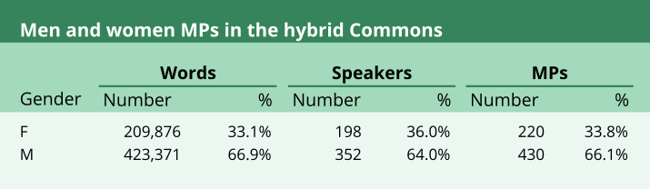 A table showing the number and proportion of words used by men and women MPs during the month of hybrid proceedings (209,286, 33.1% for females and 423,371, 66.9% for males respectively).