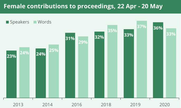 A graph to show female MPs contribuitions to proceedings between 22 April and 20 May from 2013 to 2020. It shows a general annual increase from 23% of speakers in 2013, to 36% of speakers in 2020.