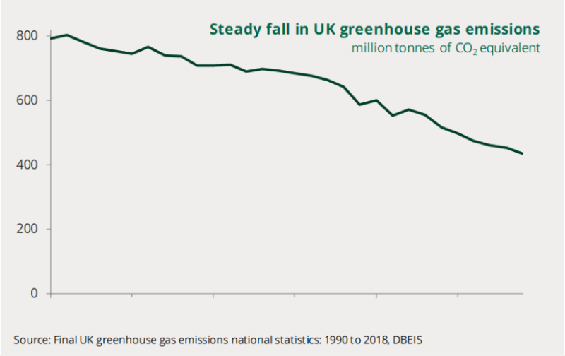Chart shows UK emissions of greenhouse gases from 1990 to 2018. Steady falls over this period totalling 45%