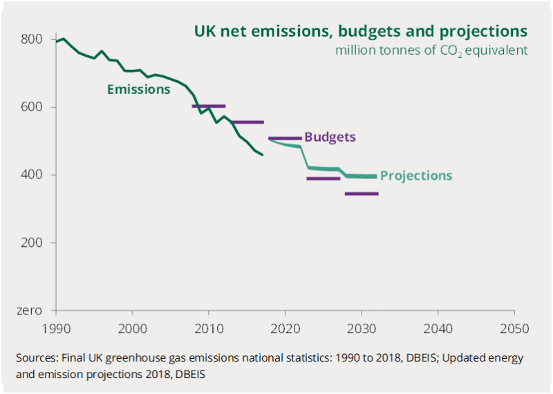 A chart to show UK net emissions, budgets and projections