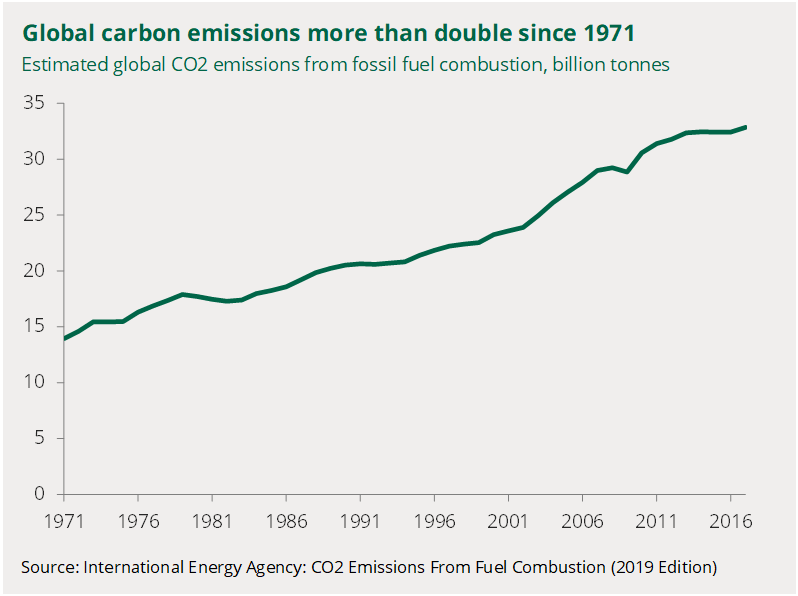 A chart shows global carbon dioxide emissions from 1971 to 2017 steadily increase to 22 billion tonnes
