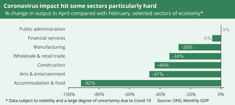 A chart to show coronavirus impact on selected sectors