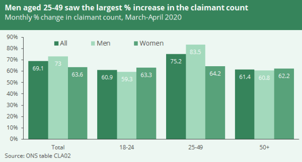 A graph shows unemployment-related benefits claimants by age and gender