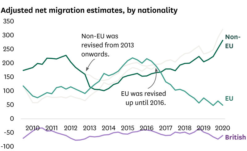A graph to show adjusted net migration estimates, by nationality
