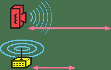 Directional antennas send signal farther