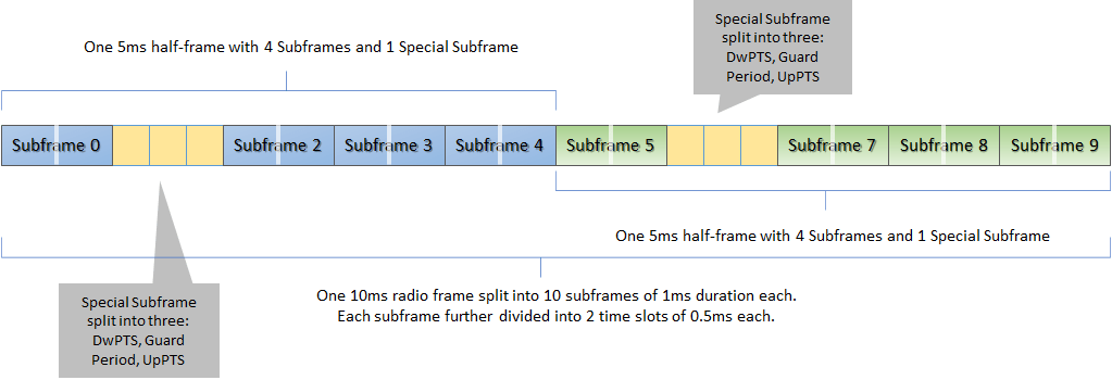 Radio frame structure for LTE TDD