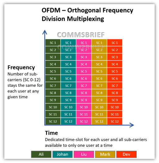Orthogonal Frequency Division Multiplexing - OFDM 4G LTE