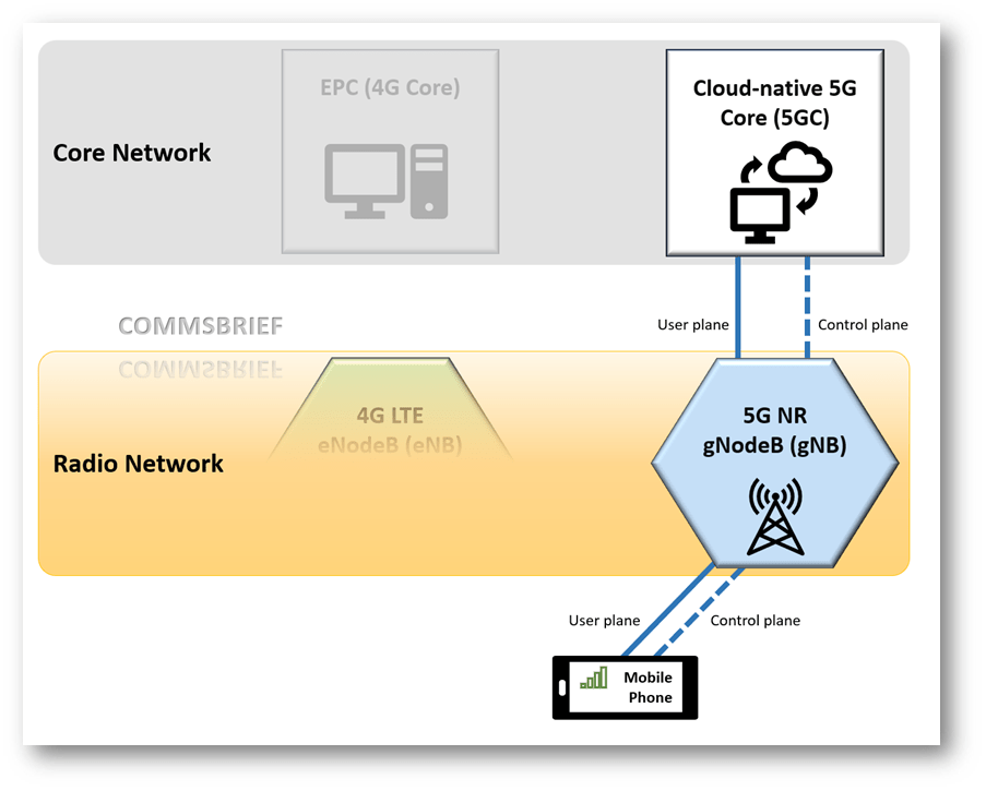 High-level diagram of a Standalone 5G NR deployment - SA, without an existing 4G LTE network