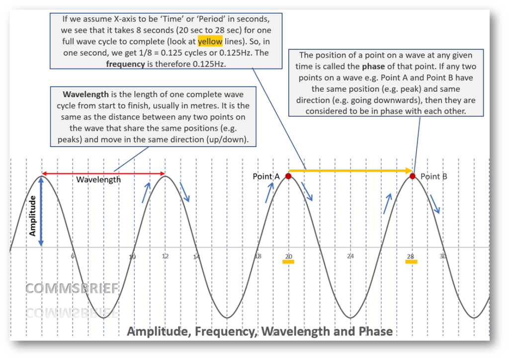 Visual representation of frequency, wavelength, amplitude and phase of a waveform