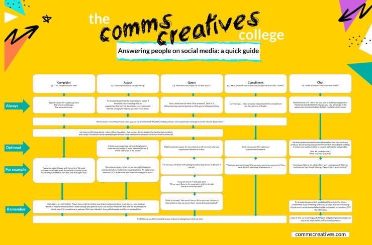 Comms Creatives social media response guide