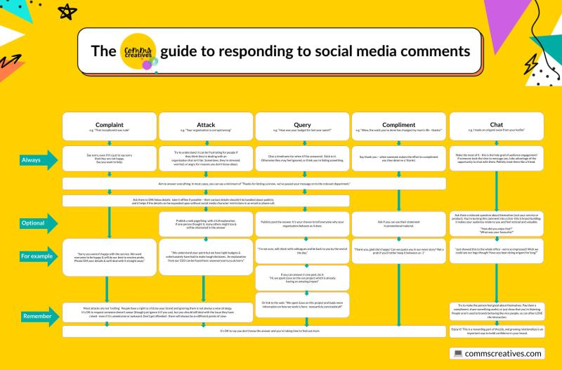 social media response flowchart