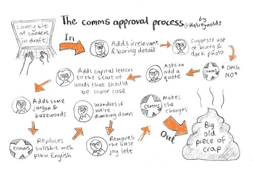 comms approval process 2