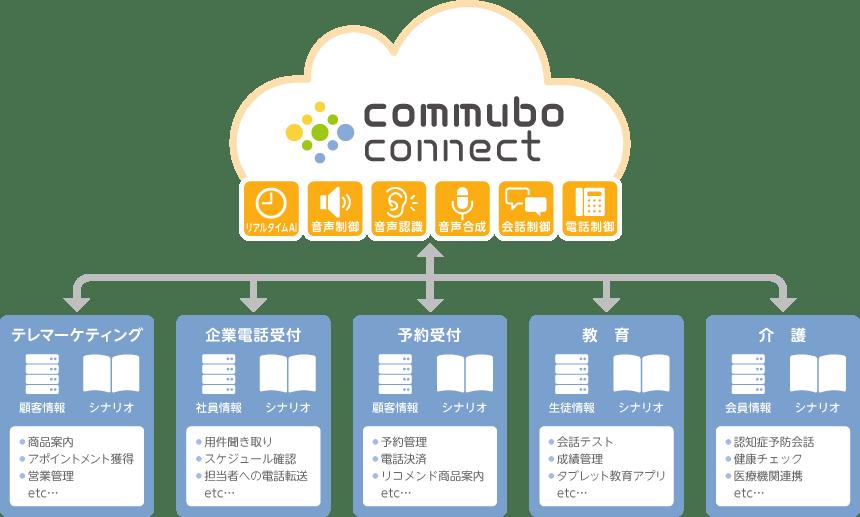 commubo connect の利用シーン