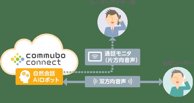commubo connect の通話モニタ