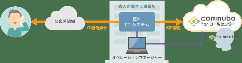 企業さまのCTIシステムに接続