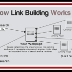LINK BUILDING IN SEO