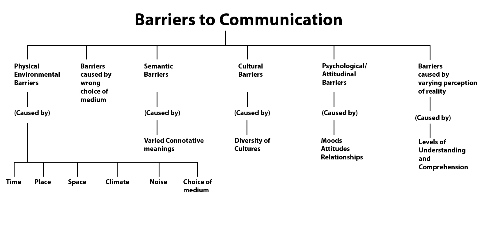 what are the different barriers of communication