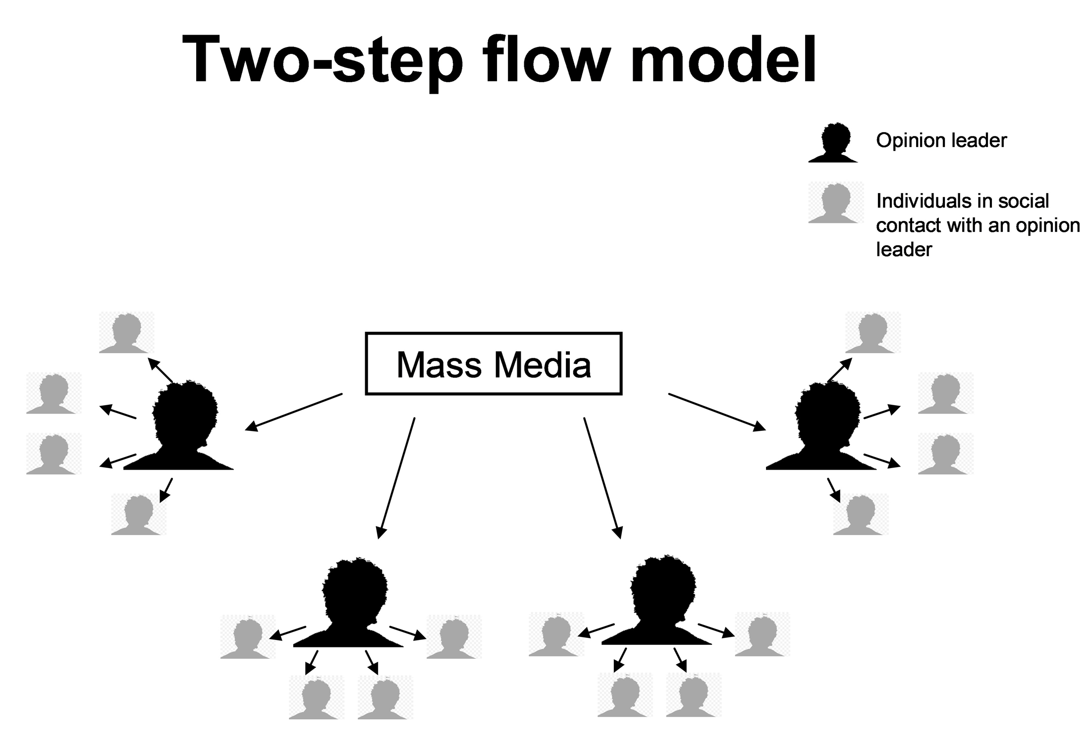 Media Critical Perspectives G325 Two Step Flow Theory