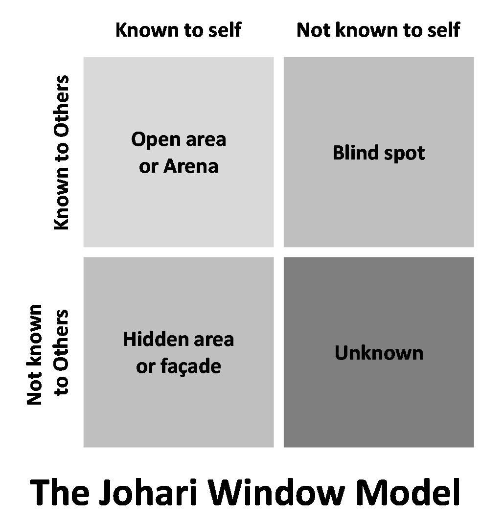 Games Based On Johari Window