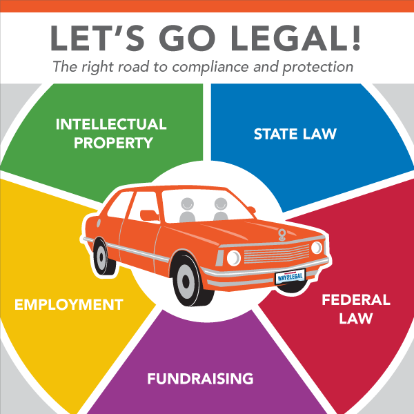 Let's Go Legal! The right road to compliance and protection. Intellectual Property, State Law, Employment, Fundraising, and Federal Law