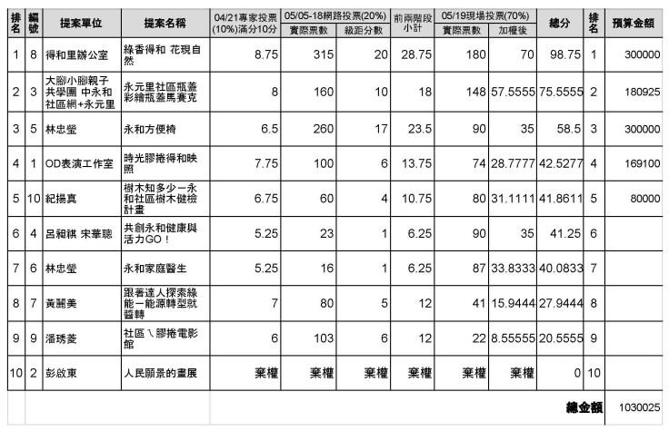 2018得和社區參與式預算各階段計分 - 評分總表