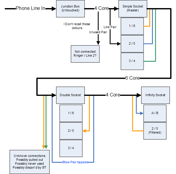BT Infinity Wiring Question  BTCare Community Forums