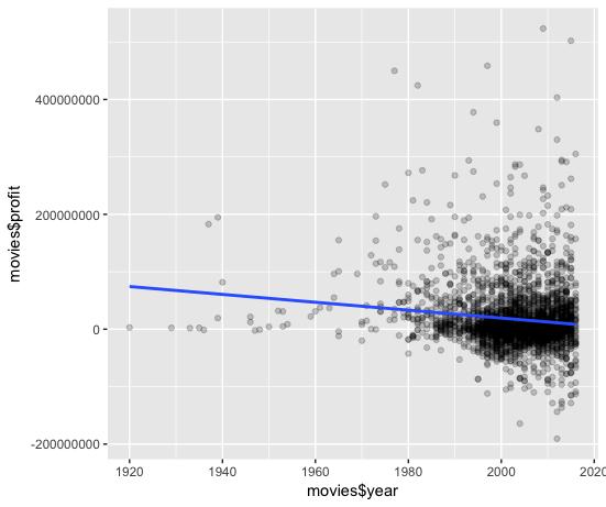 weak correlation R