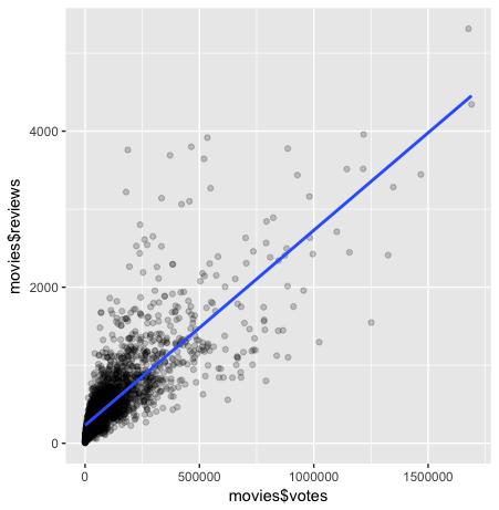 R positive correlation