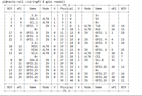 GPIO Configuration Defaults And ACPI