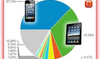 Iphone y Ipad, principales accesos móviles en Community Internet