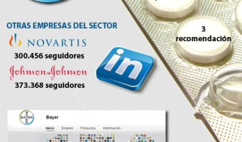 infografia Bayer Linkedin community internet the social media company redes sociales community manager