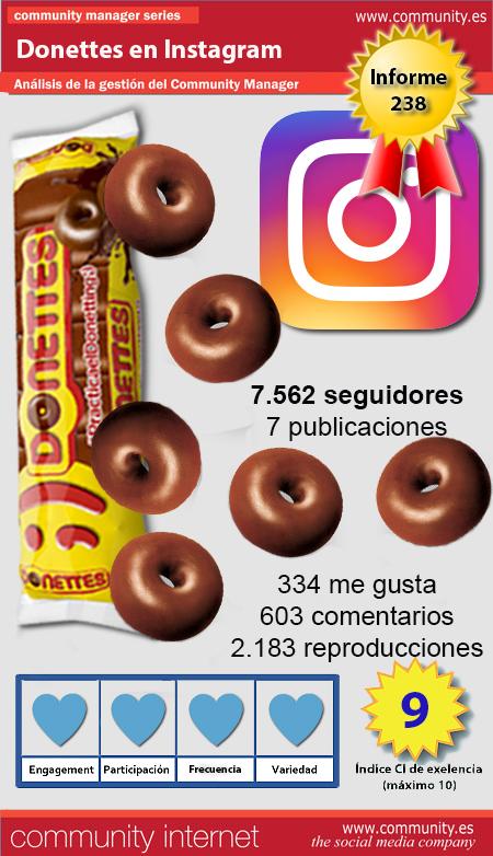 infografia donettes Instagram Community Internet