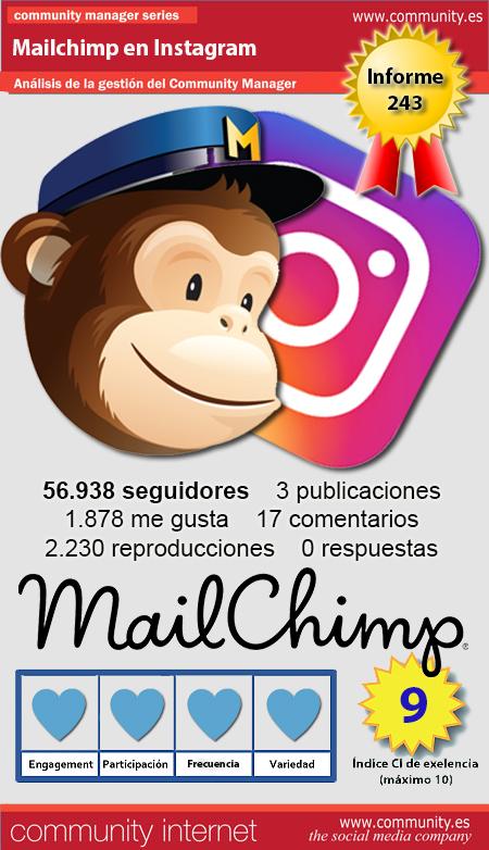 infografia mailchimp Instagram Community Internet