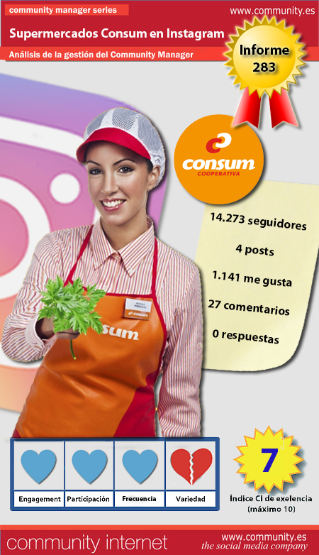infografia supermercados consum Instagram Community Internet