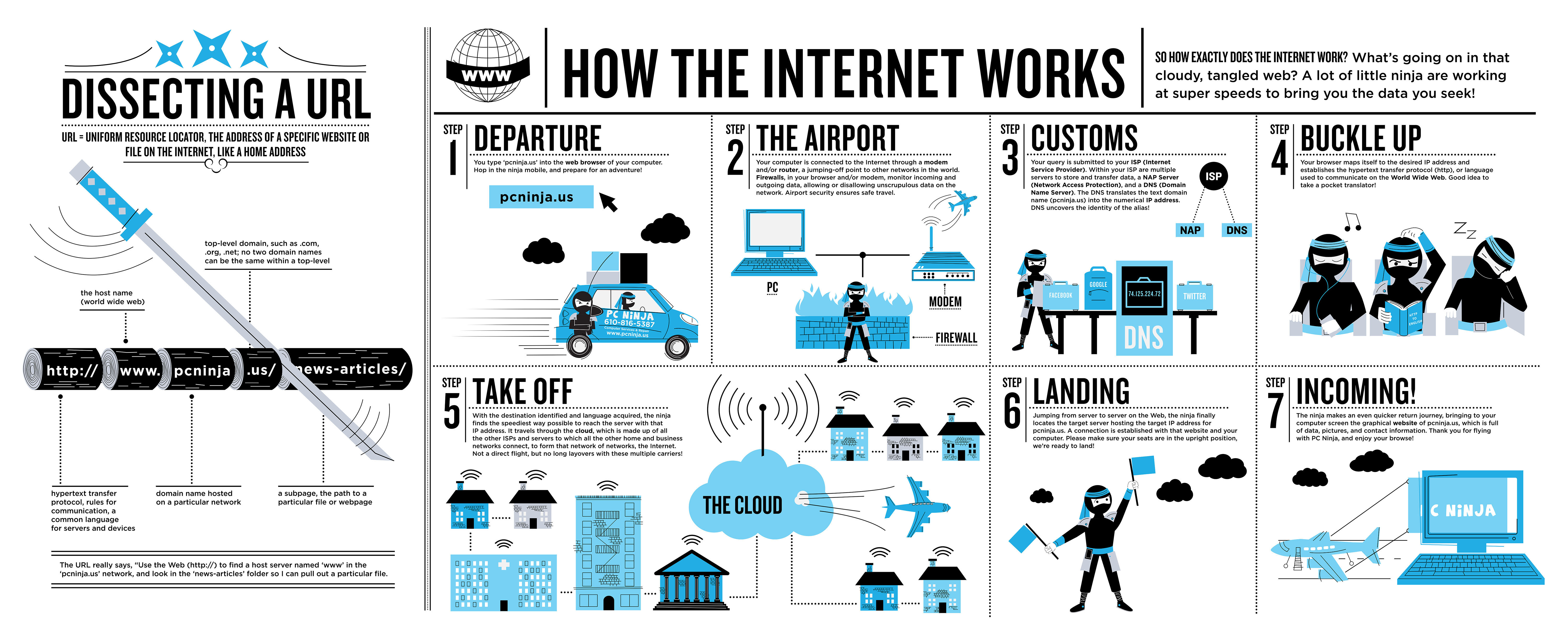 How the Internet Works | Information Systems in Organizations