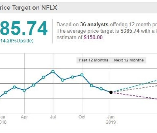 Most Recent Ratings Since Dec  There Were  Buy And Only One Hold The Average Price Target  Suggests A  Upside To Netflix Stock