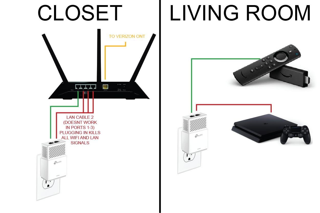 Re Lan Cable Disabling Wifi On R Nighthawk